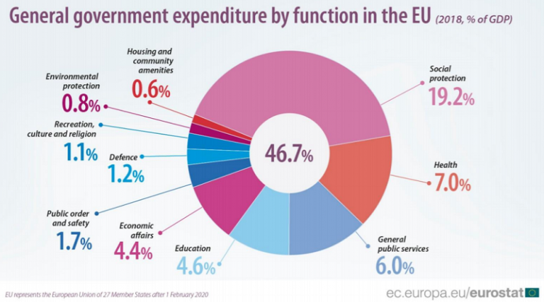 General government expenditure in the EU in 2018. Highest proportion of government expenditure goes to social protection and health